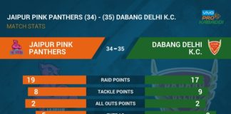 Pro Kabaddi 2017 Jaipur Pink Panthers vs Dabang Delhi Match Results