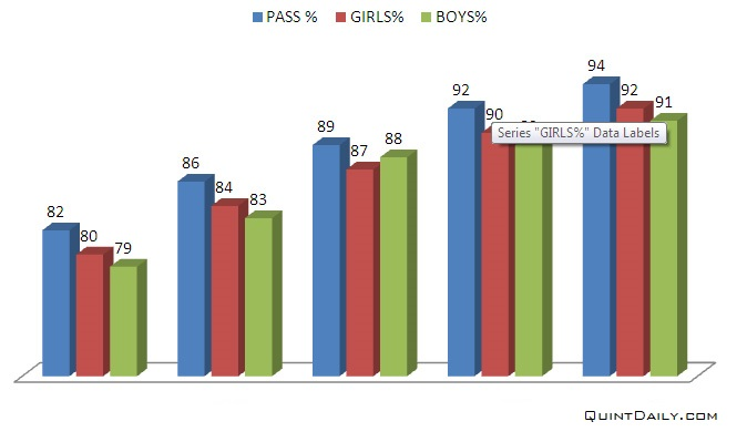 CBSE Pass Percentage 2018
